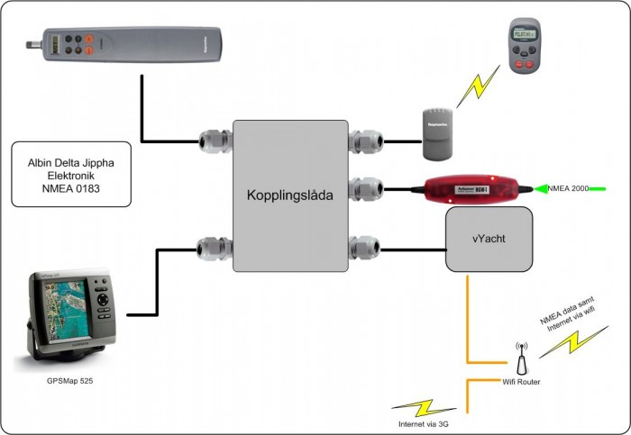 Elektronik 2014 NMEA 0183 ritning
