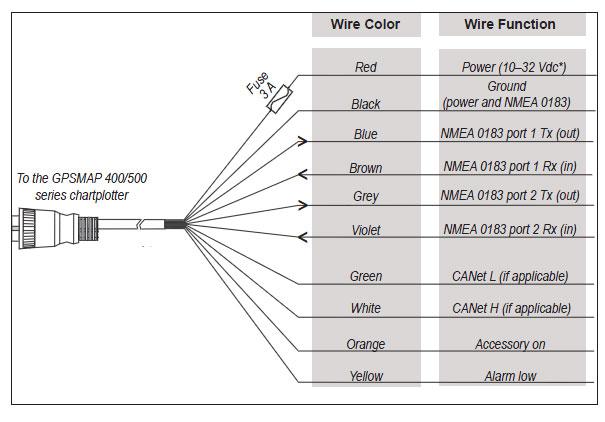 Garmin-525-wire