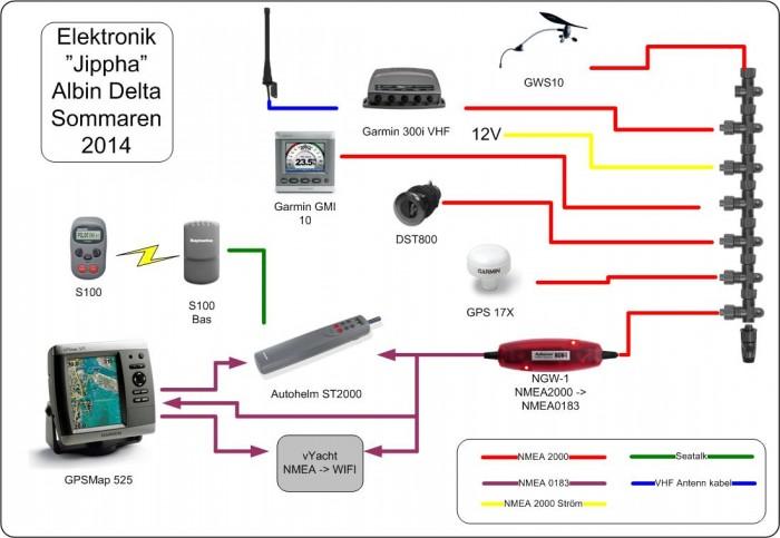 elektronikritning 2014 med NMEA